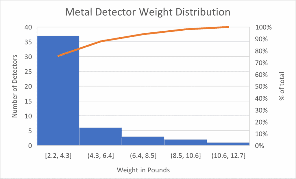 how much do metal detectors weigh